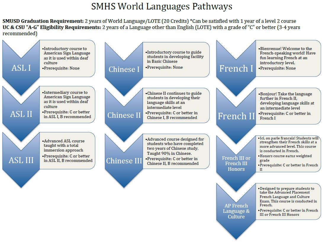 SMHS WL Pathways
