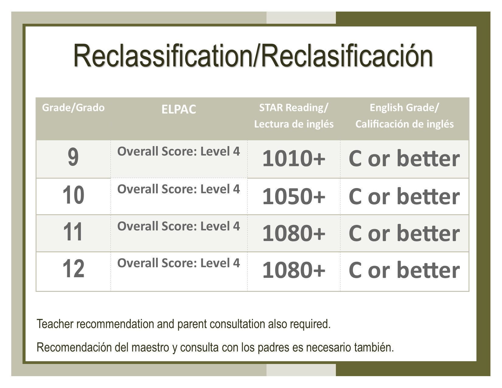 Reclassification